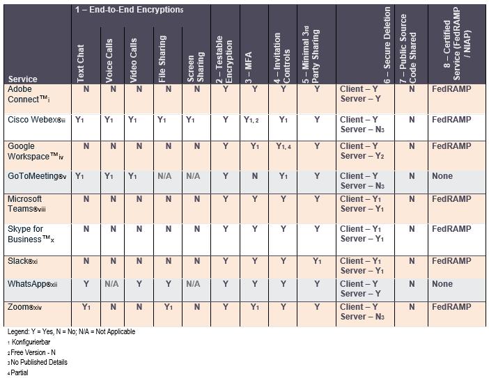 Cloud Kollaborationsdienste - Tabelle Sicherheitskriterien